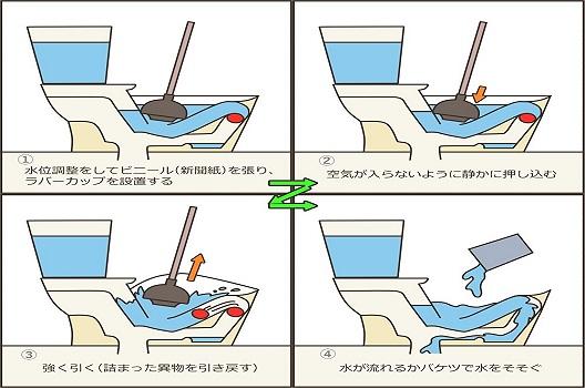 【対処法3】ラバーカップ(スッポン)を使用